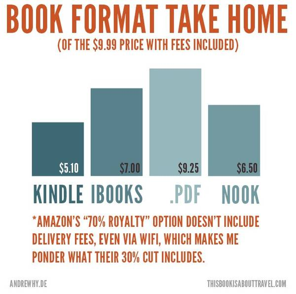 Kindle Ebook Costs