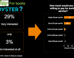 "New study says consumers want a ""Netflix for books"""
