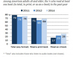 PEW study confirms ebooks are not replacing print