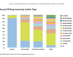 Your mother was right: poll confirms most writers don't make any money